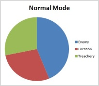 Normal Mode